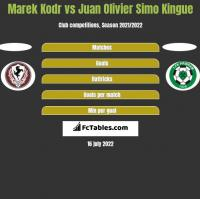 Marek Kodr vs Juan Olivier Simo Kingue h2h player stats