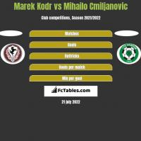 Marek Kodr vs Mihailo Cmiljanovic h2h player stats