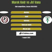 Marek Kodr vs Jiri Vana h2h player stats