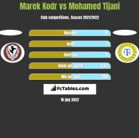 Marek Kodr vs Mohamed Tijani h2h player stats