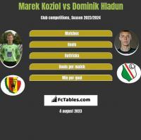 Marek Koziol vs Dominik Hladun h2h player stats