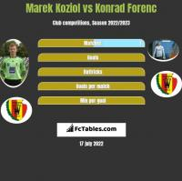 Marek Koziol vs Konrad Forenc h2h player stats