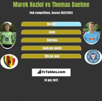Marek Kozioł vs Thomas Daehne h2h player stats