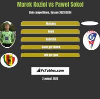Marek Koziol vs Pawel Sokol h2h player stats