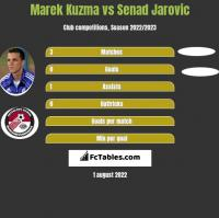Marek Kuzma vs Senad Jarovic h2h player stats