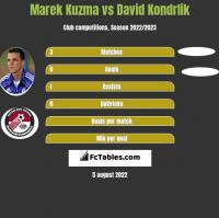 Marek Kuzma vs David Kondrlik h2h player stats
