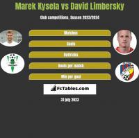 Marek Kysela vs David Limbersky h2h player stats