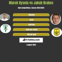 Marek Kysela vs Jakub Brabec h2h player stats