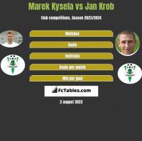 Marek Kysela vs Jan Krob h2h player stats
