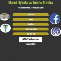 Marek Kysela vs Tomas Brecka h2h player stats