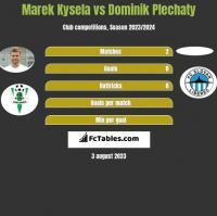 Marek Kysela vs Dominik Plechaty h2h player stats