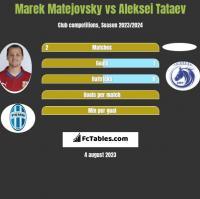 Marek Matejovsky vs Aleksei Tataev h2h player stats