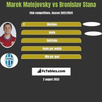 Marek Matejovsky vs Bronislav Stana h2h player stats