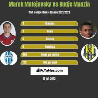 Marek Matejovsky vs Budje Manzia h2h player stats
