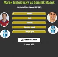 Marek Matejovsky vs Dominik Masek h2h player stats