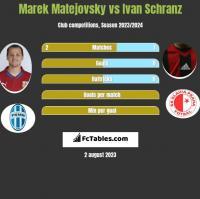 Marek Matejovsky vs Ivan Schranz h2h player stats