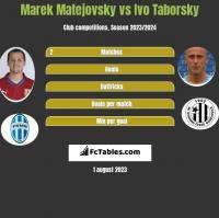 Marek Matejovsky vs Ivo Taborsky h2h player stats
