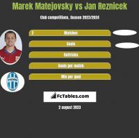 Marek Matejovsky vs Jan Reznicek h2h player stats