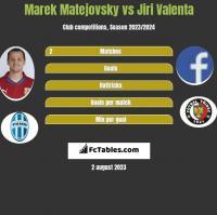 Marek Matejovsky vs Jiri Valenta h2h player stats