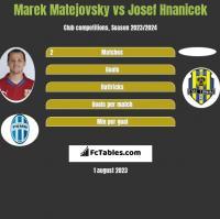 Marek Matejovsky vs Josef Hnanicek h2h player stats