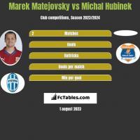 Marek Matejovsky vs Michal Hubinek h2h player stats