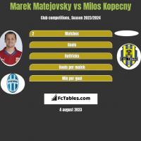 Marek Matejovsky vs Milos Kopecny h2h player stats