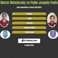 Marek Matejovsky vs Pablo Joaquin Podio h2h player stats