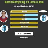 Marek Matejovsky vs Tomas Ladra h2h player stats