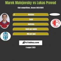 Marek Matejovsky vs Lukas Provod h2h player stats