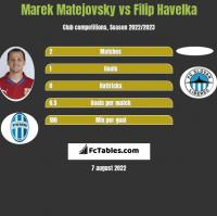 Marek Matejovsky vs Filip Havelka h2h player stats
