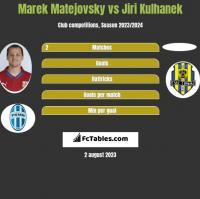 Marek Matejovsky vs Jiri Kulhanek h2h player stats