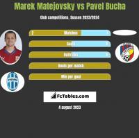 Marek Matejovsky vs Pavel Bucha h2h player stats