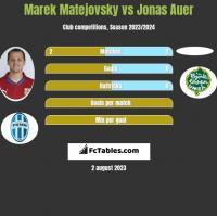 Marek Matejovsky vs Jonas Auer h2h player stats