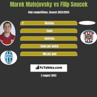 Marek Matejovsky vs Filip Soucek h2h player stats