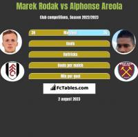Marek Rodak vs Alphonse Areola h2h player stats