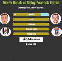 Marek Rodak vs Bailey Peacock-Farrell h2h player stats