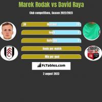 Marek Rodak vs David Raya h2h player stats