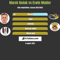Marek Rodak vs Erwin Mulder h2h player stats