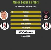 Marek Rodak vs Fabri h2h player stats