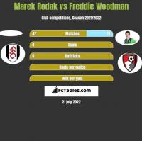 Marek Rodak vs Freddie Woodman h2h player stats