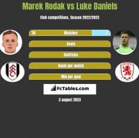 Marek Rodak vs Luke Daniels h2h player stats