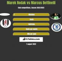 Marek Rodak vs Marcus Bettinelli h2h player stats
