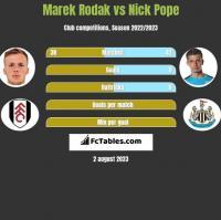 Marek Rodak vs Nick Pope h2h player stats