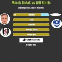 Marek Rodak vs Will Norris h2h player stats