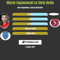 Marek Saganowski vs Chris Bedia h2h player stats
