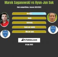 Marek Saganowski vs Hyun-Jun Suk h2h player stats