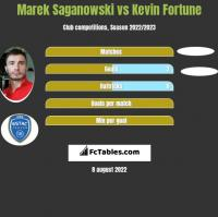 Marek Saganowski vs Kevin Fortune h2h player stats