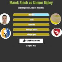 Marek Stech vs Connor Ripley h2h player stats