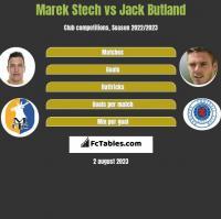 Marek Stech vs Jack Butland h2h player stats