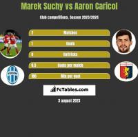 Marek Suchy vs Aaron Caricol h2h player stats